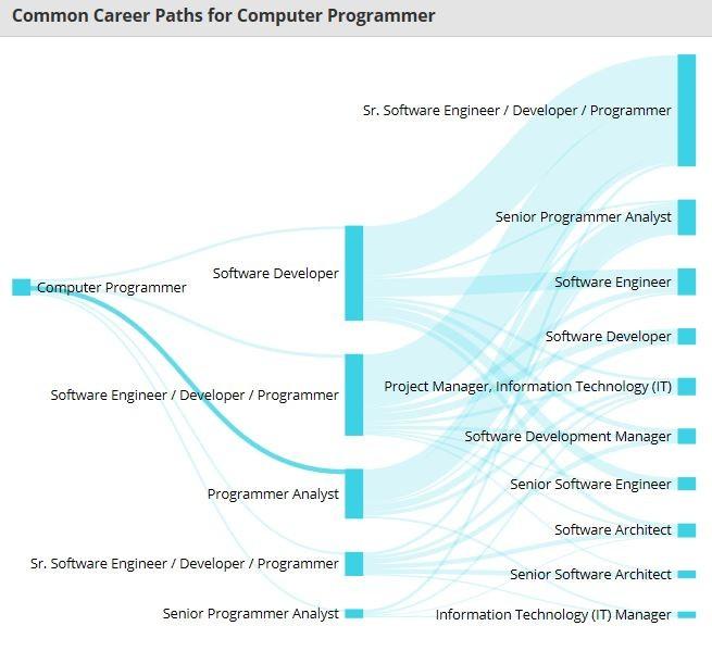 컴퓨터 프로그래머 관련직종.JPG