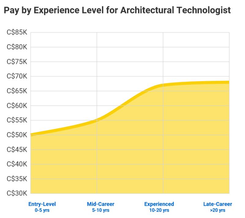 건축공학-경력에 따른 연봉.PNG