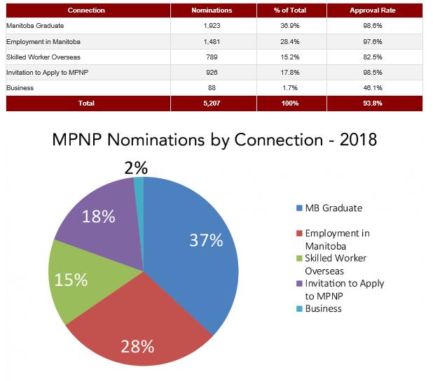 2018년 마니토바 노미니 지원자들.PNG