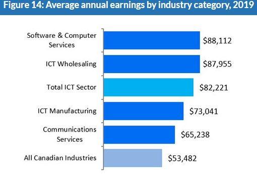 캐나다 산업 평균 수입.JPG
