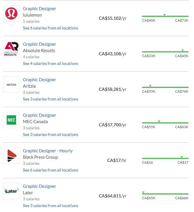 평균 밴쿠버 그래픽 지다이너 회사들.JPG