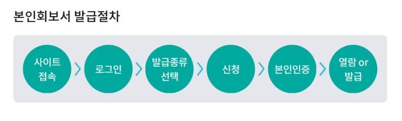 해외신원조회.JPG