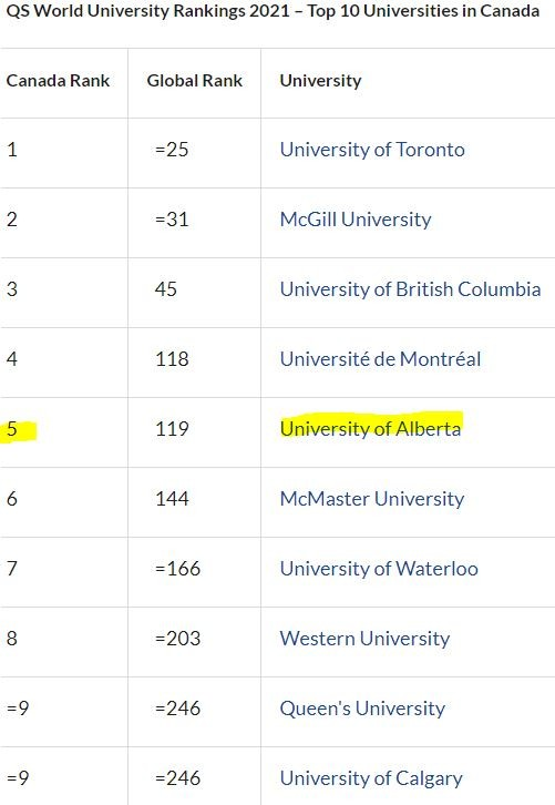 알버타 대학교 랭킹.JPG