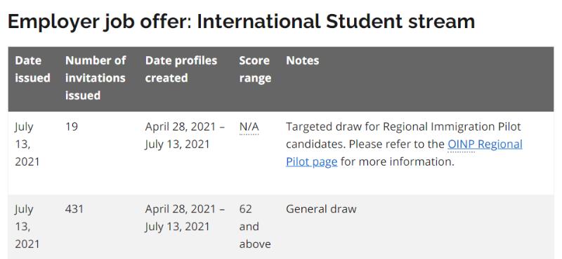 2021-07-14 온주 international student.PNG